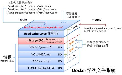一图看尽Docker容器文件系统
